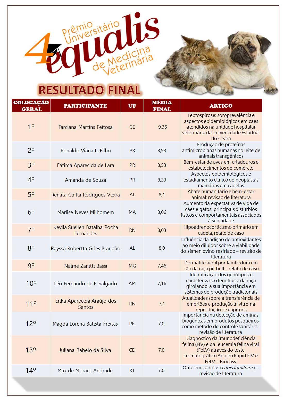 Resultado Prêmio Universitário 2013 – 4ª edição